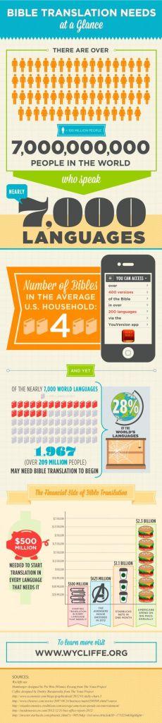 bible-translation-needs